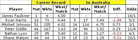 australia bowling averages