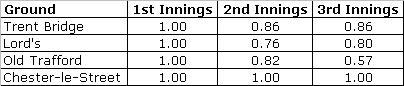 innings by ground pars